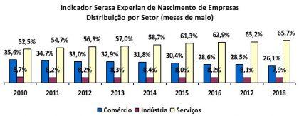 gráfico de nascimento de empresas separados por setor comercio, industria e serviços em Mai18